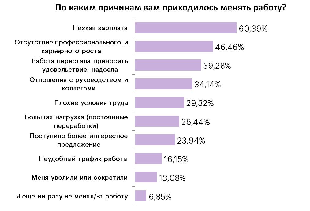По данным сайта rabota.ua