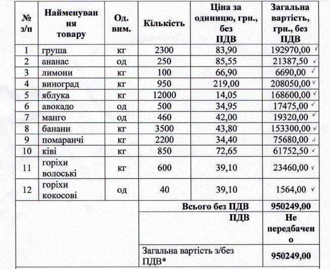 Виноград за 200 гривен: Харьковский зоопарк снова планирует закупить фрукты по завышенным ценам, - ФОТО, фото-1