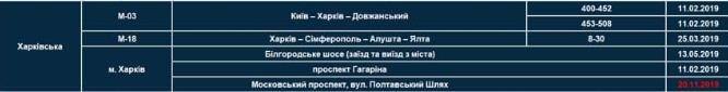 """На двух дорогах Харькова появятся новые приборы """"TruCam"""" , фото-1"""