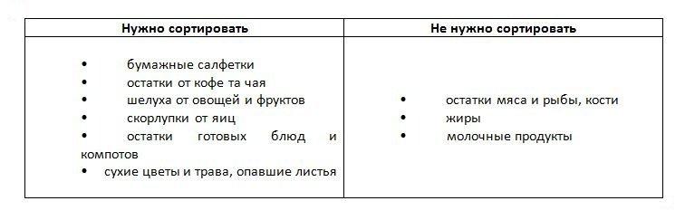 Сортировка отходов в Харькове: ТОП советов для начинающих, фото-5