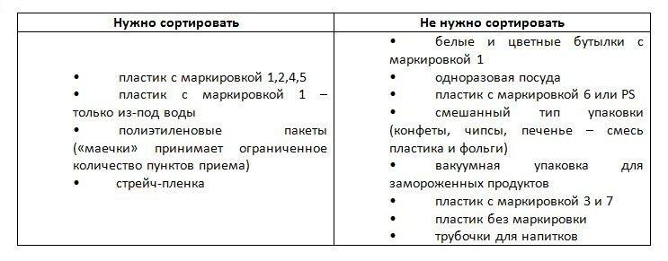 Сортировка отходов в Харькове: ТОП советов для начинающих, фото-4