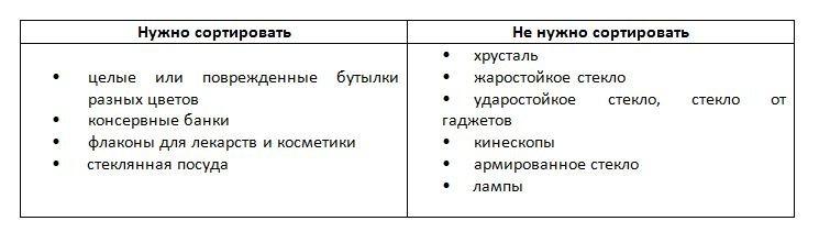 Сортировка отходов в Харькове: ТОП советов для начинающих, фото-2