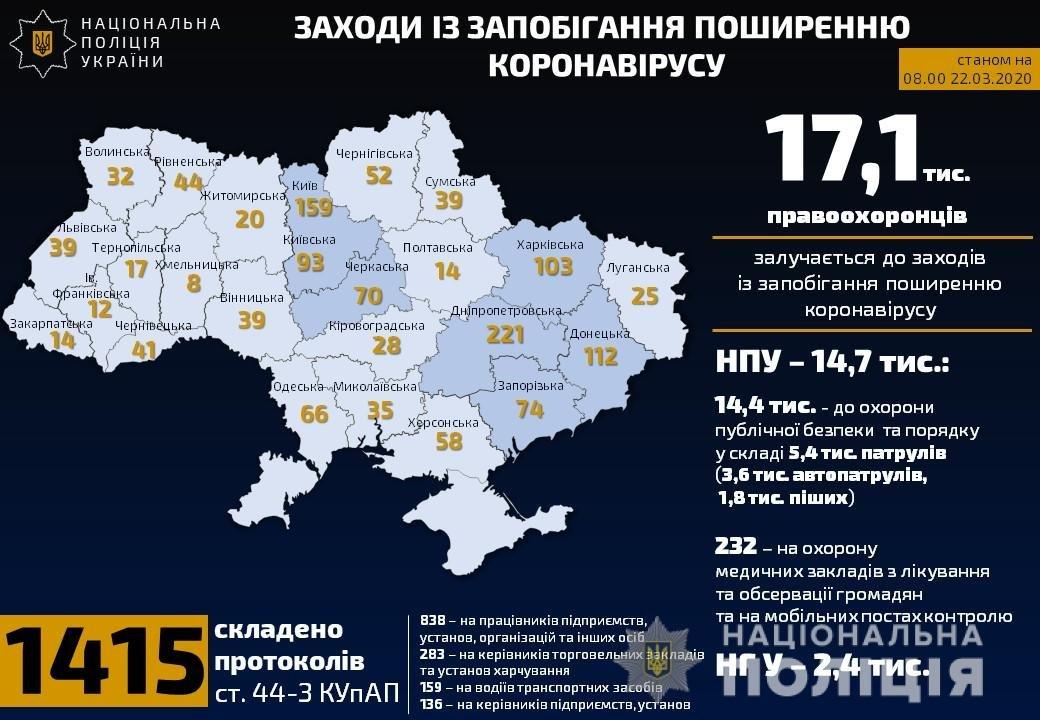 Карантин на Харьковщине: за нарушение санитарных норм в области открыли три уголовных производства , фото-1