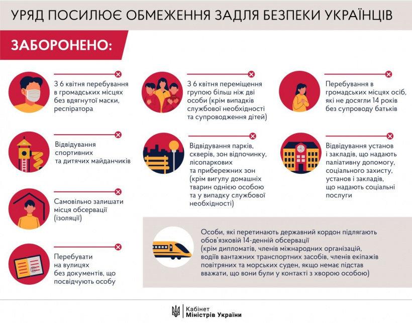 В Украине ужесточили карантин. Какие дополнительные ограничения ввело правительство, фото-1