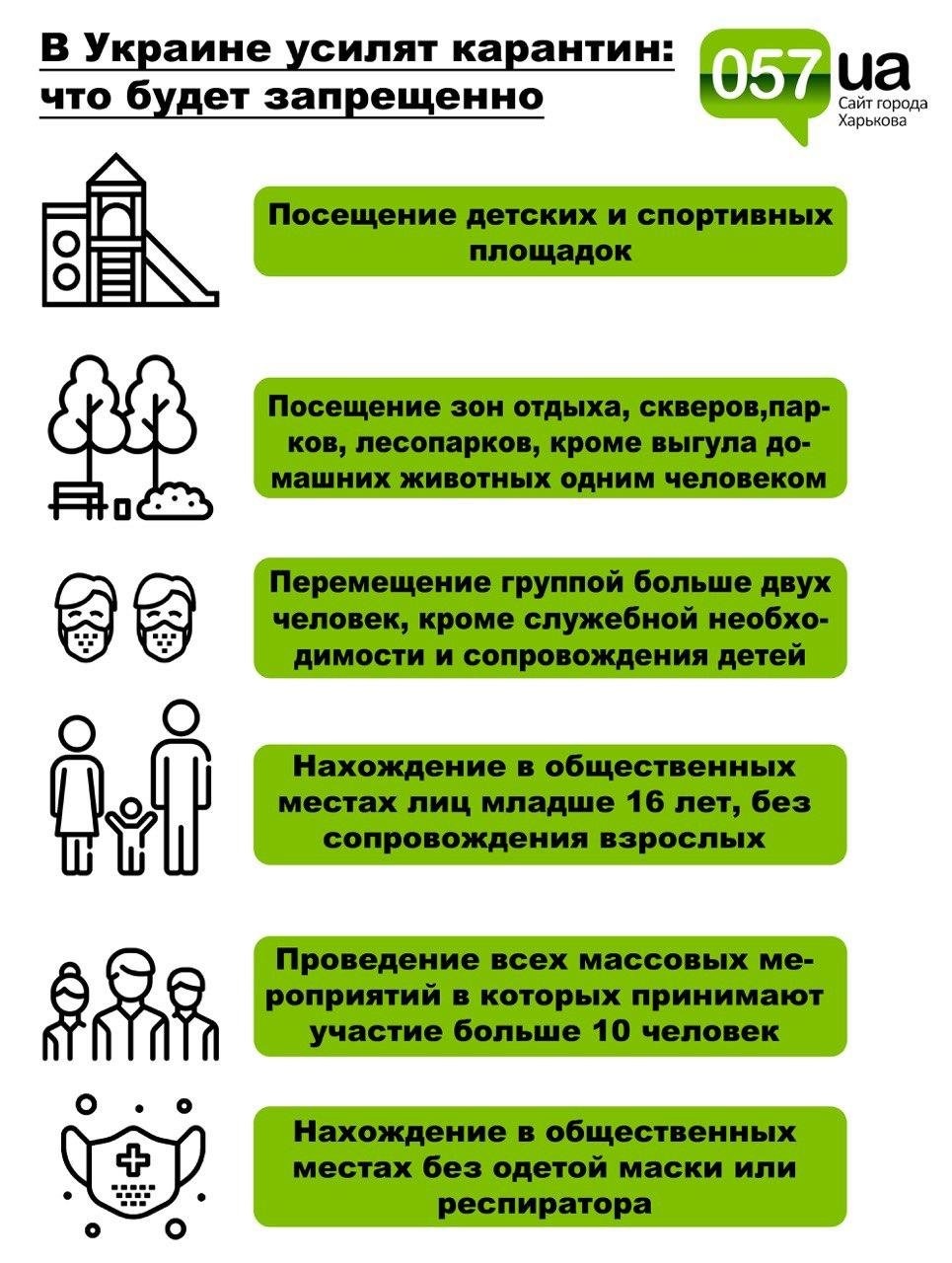 Ужесточения карантина в Украине: что будет запрещено, - ИНФОГРАФИКА, фото-1