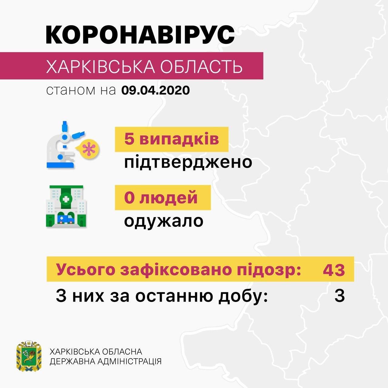 На Харьковщине зафиксировали три новых подозрения на коронавирус , фото-1