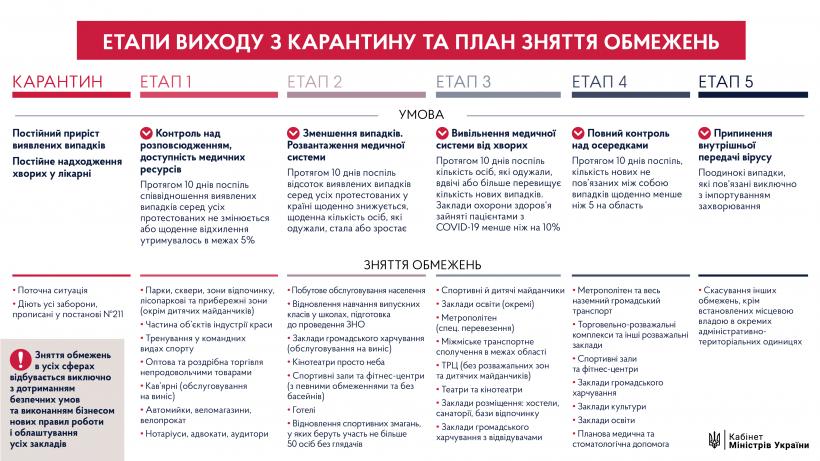 Карантин в Украине: как поэтапно планируют снимать ограничения , фото-1