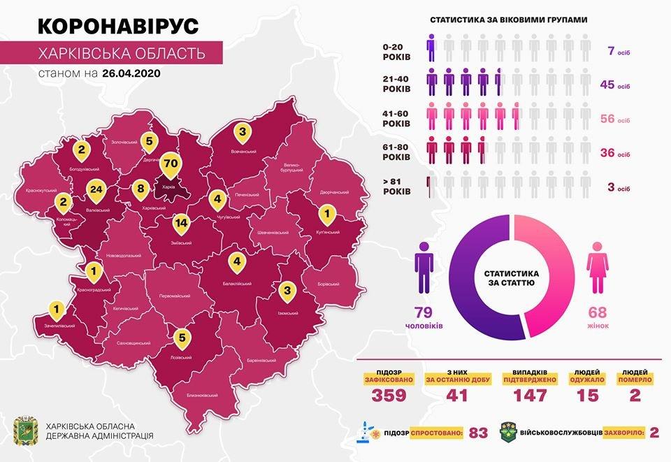 В Харьковской областной психбольнице зафиксировали вспышку коронавируса, фото-1