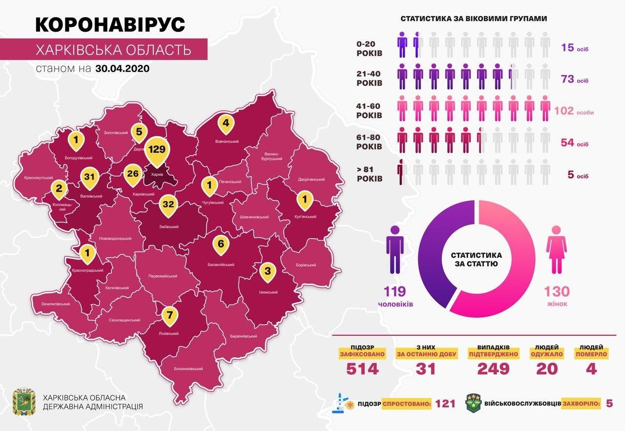 На Харьковщине коронавирусом заболели 65 медиков, фото-1