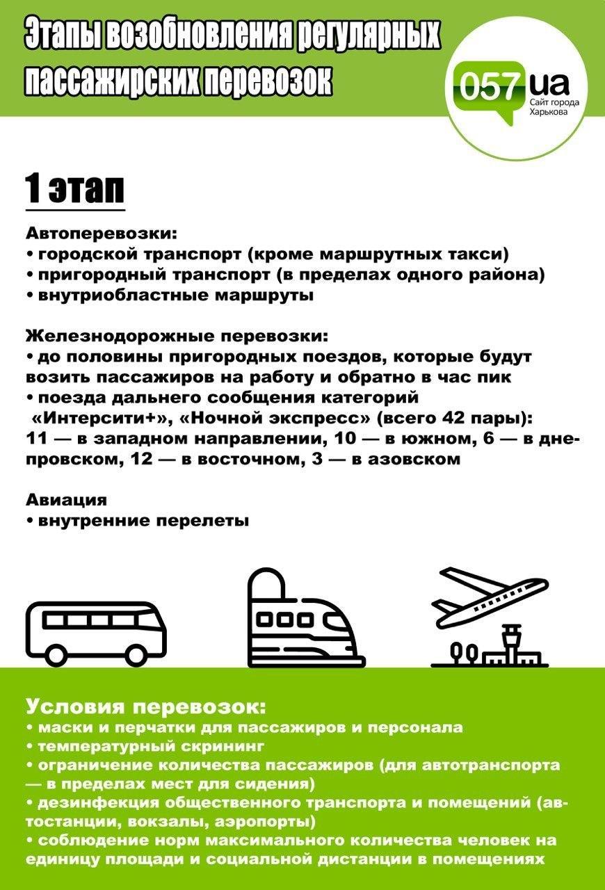 Автобусы, поезда и самолеты: как поэтапно планируют возобновлять пассажирские перевозки в Украине, - ИНФОГРАФИКА, фото-1