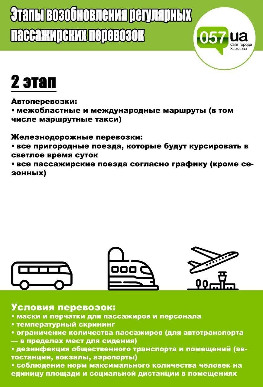 Автобусы, поезда и самолеты: как поэтапно планируют возобновлять пассажирские перевозки в Украине, - ИНФОГРАФИКА, фото-2