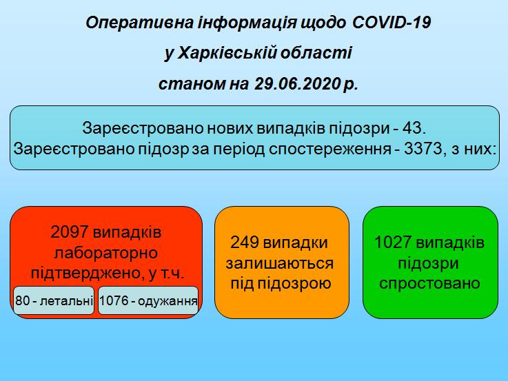 Ситуация с COVID-19 в Харьковской области: Лабцентр, фото-1