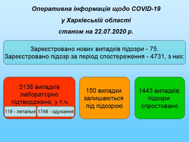 В Харьковской области от коронавируса скончались 119 человек, фото-1