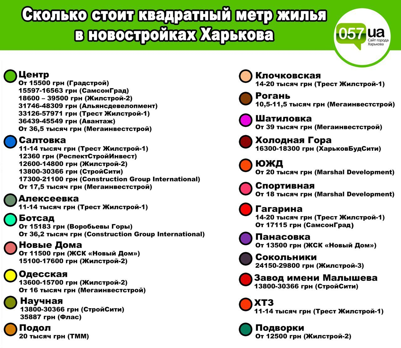 Сколько стоит квадратный метр жилья в новостройках Харькова: инфографика от 057, фото-2