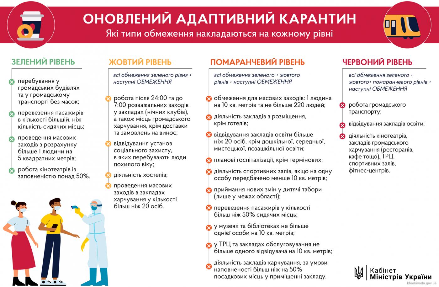 Обновление зон карантина в Украине. Куда попали Харьков и другие районы области, фото-1