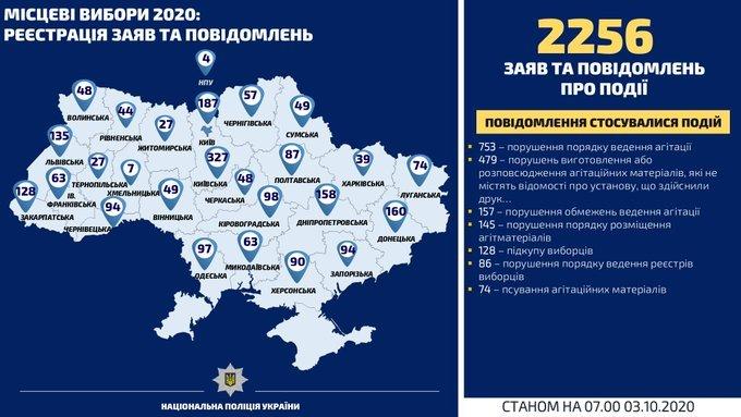 Выборы-2020: за сутки полицейские открыли 25 уголовных производств по фактам нарушений избирательного процесса, фото-1