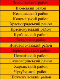 Зонирование в Харьковской области