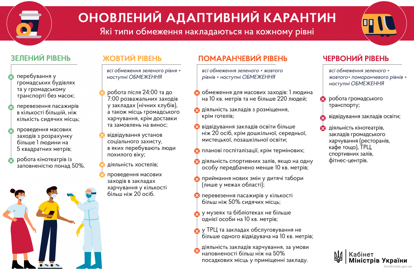 В Украине отменили «карантин выходного дня». Что ждет харьковчан в ближайшее время, фото-1
