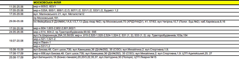 График отключения горячей воды в Харькове на лето, - АДРЕСА, фото-6